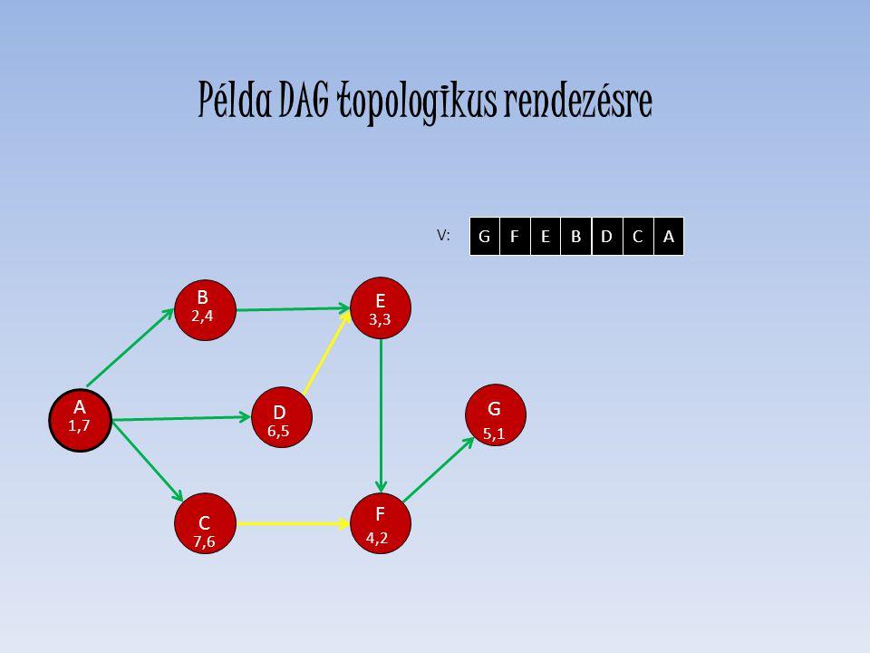 A 1,7 D 6,5 E 3,3 F 4,2 C 7,6 H 0,0 G 5,1 B 2,4 V: GFEBDCA Példa DAG topologikus rendezésre