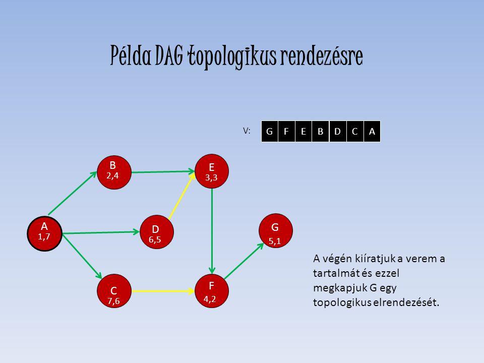 A 1,7 D 6,5 E 3,3 F 4,2 C 7,6 H 0,0 G 5,1 B 2,4 V: GFEBDCA Példa DAG topologikus rendezésre A végén kiíratjuk a verem a tartalmát és ezzel megkapjuk G egy topologikus elrendezését.