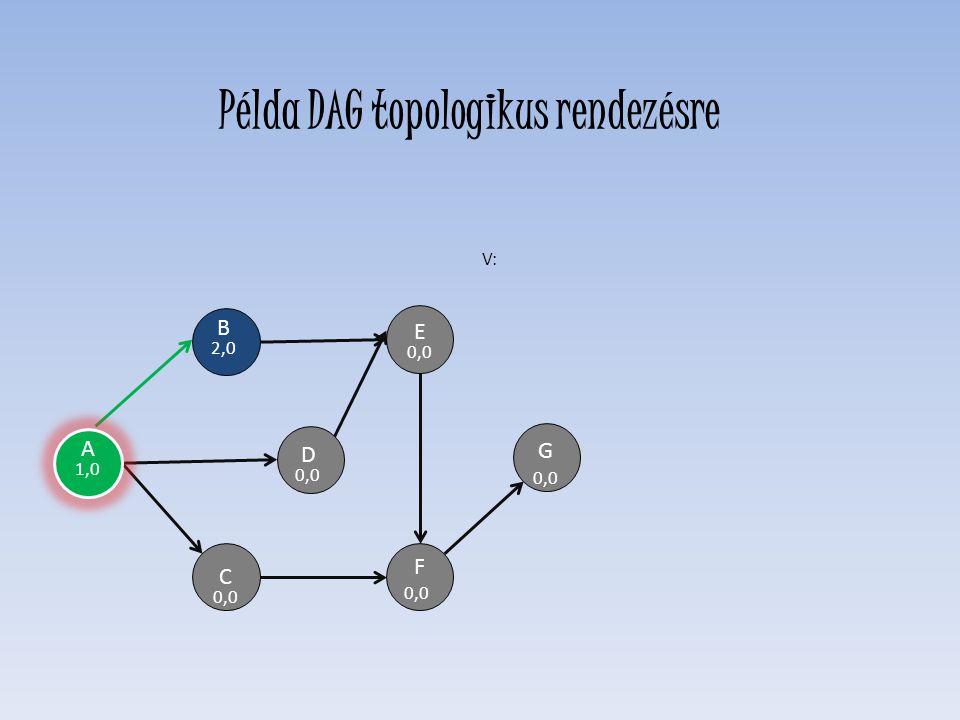 A 1,0 D 0,0 E F C H G B 2,0 V: Példa DAG topologikus rendezésre