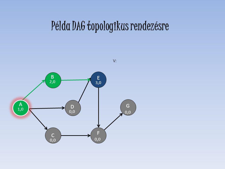 A D 0,0 E 3,0 F 0,0 C H G B 2,0 V: A 1,0 Példa DAG topologikus rendezésre