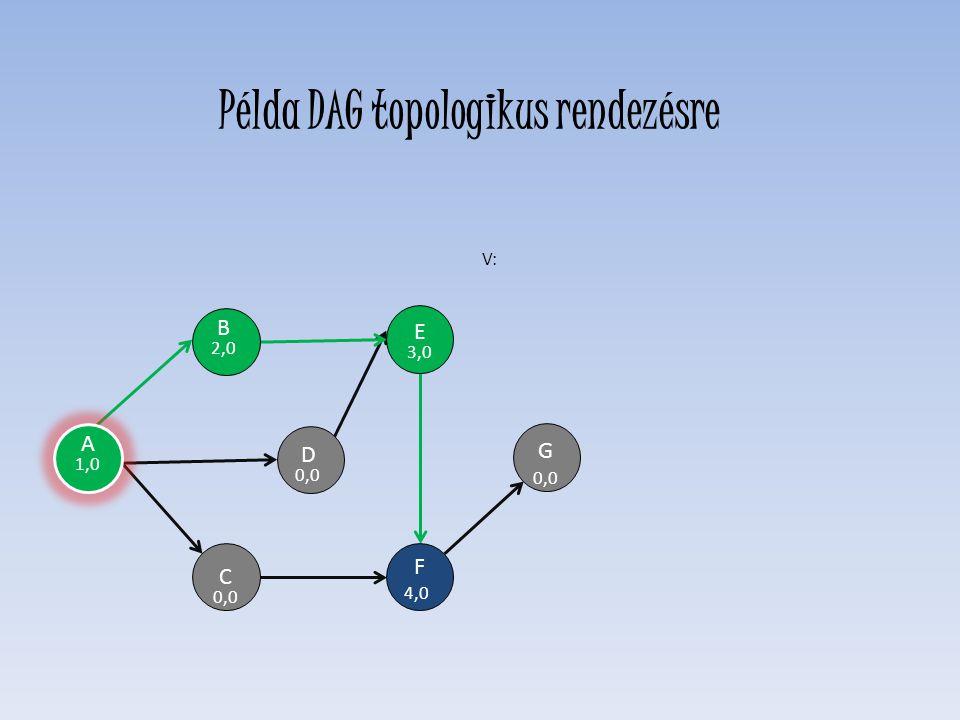 D 0,0 E 3,0 F 4,0 C 0,0 H G B 2,0 V: A 1,0 Példa DAG topologikus rendezésre