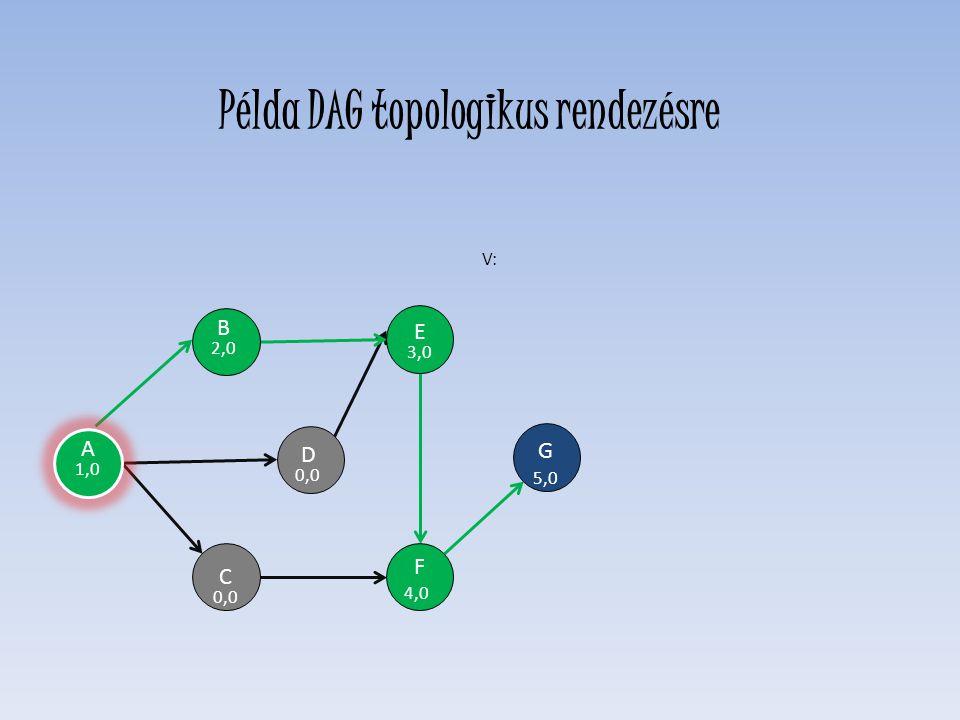 D 0,0 E 3,0 F 4,0 C 0,0 H G 5,0 B 2,0 V: A 1,0 Példa DAG topologikus rendezésre