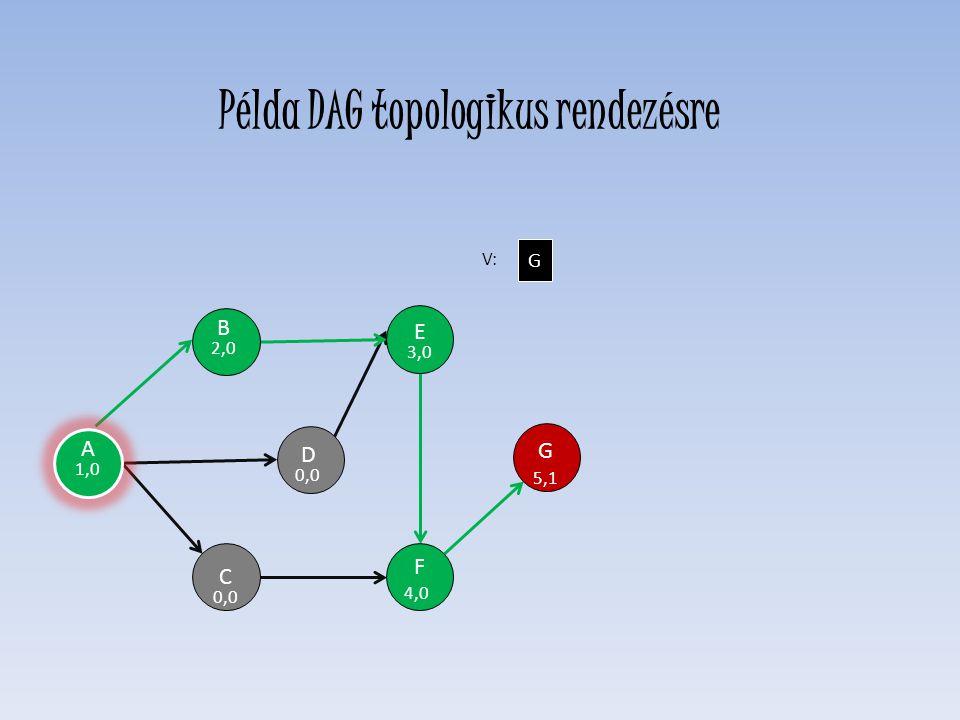D 0,0 E 3,0 F 4,0 C 0,0 H G 5,1 B 2,0 V: G A 1,0 Példa DAG topologikus rendezésre