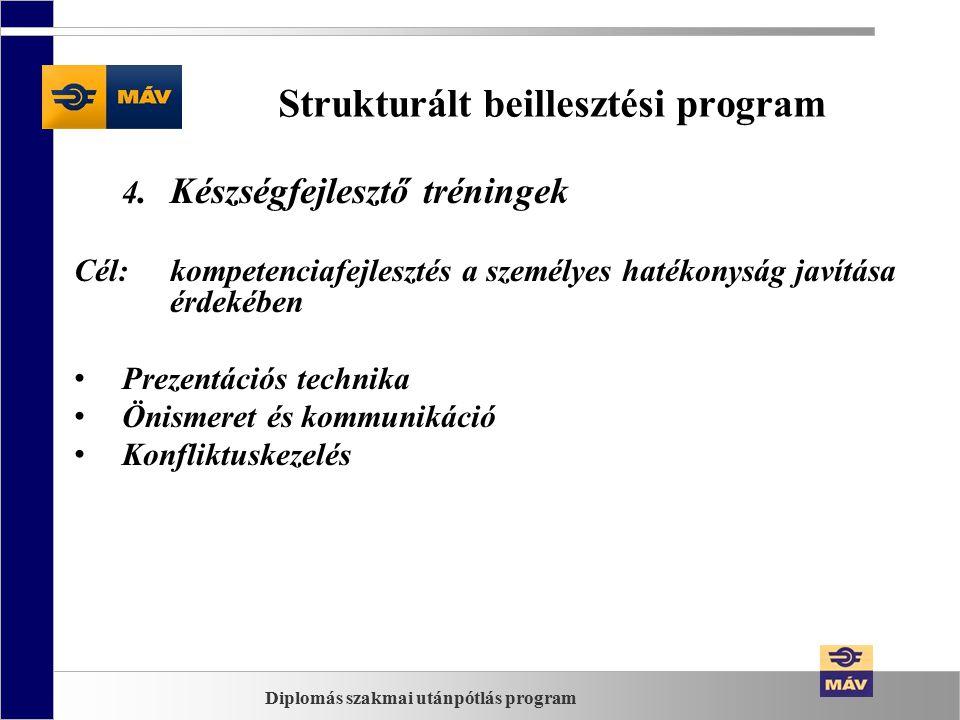 Strukturált beillesztési program 4.Készségfejlesztő tréningek Cél:kompetenciafejlesztés a személyes hatékonyság javítása érdekében Prezentációs technika Önismeret és kommunikáció Konfliktuskezelés Diplomás szakmai utánpótlás program