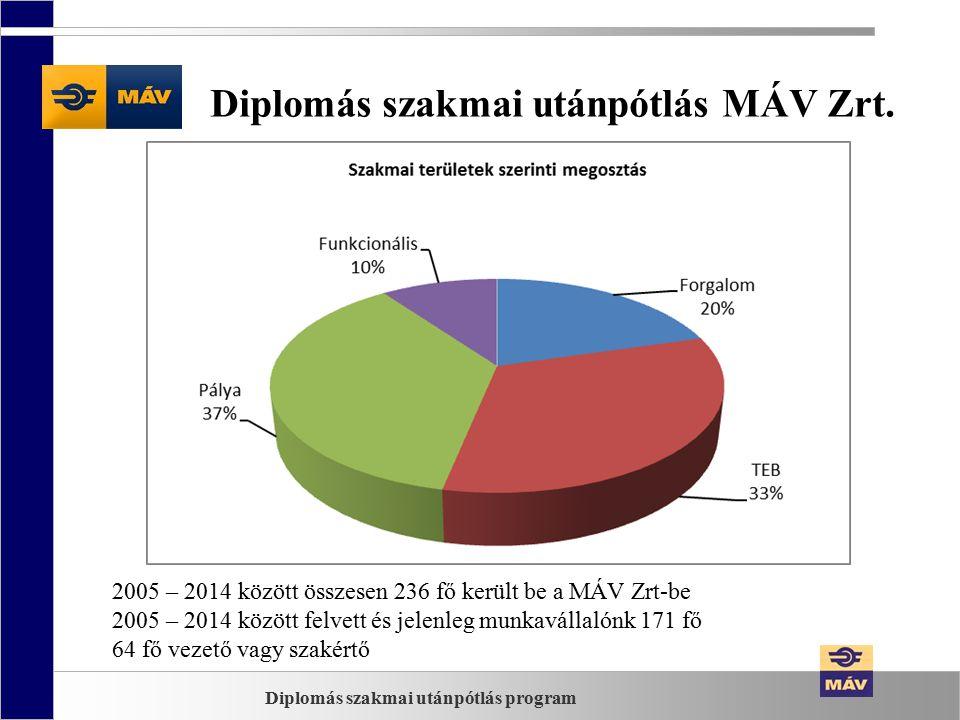 Diplomás szakmai utánpótlás MÁV Zrt.