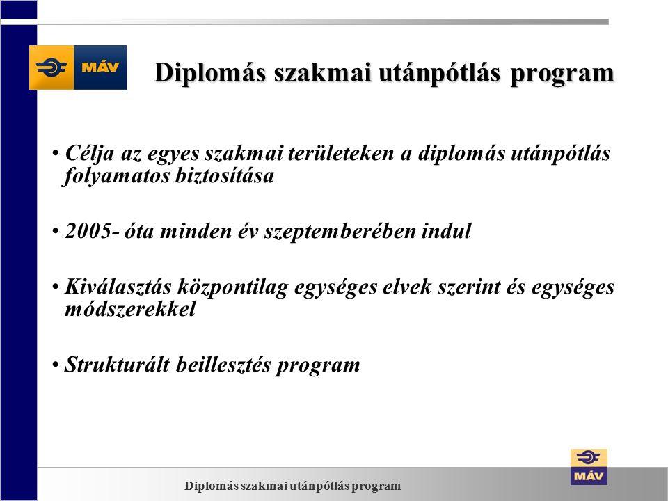 Diplomás szakmai utánpótlás program Célja az egyes szakmai területeken a diplomás utánpótlás folyamatos biztosítása 2005- óta minden év szeptemberében indul Kiválasztás központilag egységes elvek szerint és egységes módszerekkel Strukturált beillesztés program Diplomás szakmai utánpótlás program