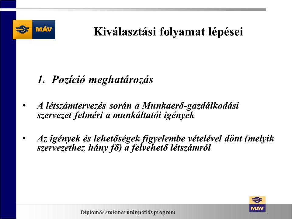 Kiválasztási folyamat lépései 2.Toborzási felületek Külső karrierportál (www.mav.hu, gyakornok@mav.hu)www.mav.hugyakornok@mav.hu Online hirdetések (Cvonline, Jobline, Profession.hu) Állásbörzék (HVG, BME, Győr, Debreceni Egyetem, Óbudai Egyetem) Nyomtatott sajtó (területi sajátosságok figyelembe vételével) Közösségi oldalak (tervezzük) Diplomás szakmai utánpótlás program