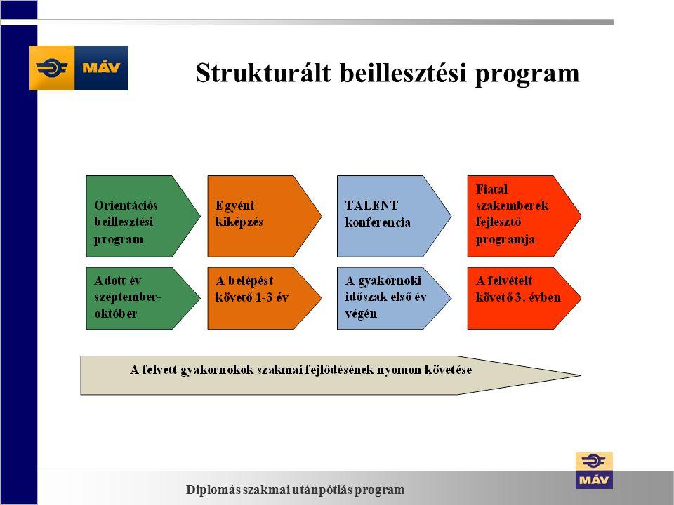 Strukturált beillesztési program 1.Orientációs program Cél: átfogó kép a MÁV csoportról Elemei: Csapatépítő tréning (networking) Kötelező képzések (munkavédelem, tűzvédelem stb.) Szakmai előadások (MÁV, MÁV-START, GYSEV) Vasúti helyszíni bejárások Üzleti öltözködés, viselkedés Diplomás szakmai utánpótlás program