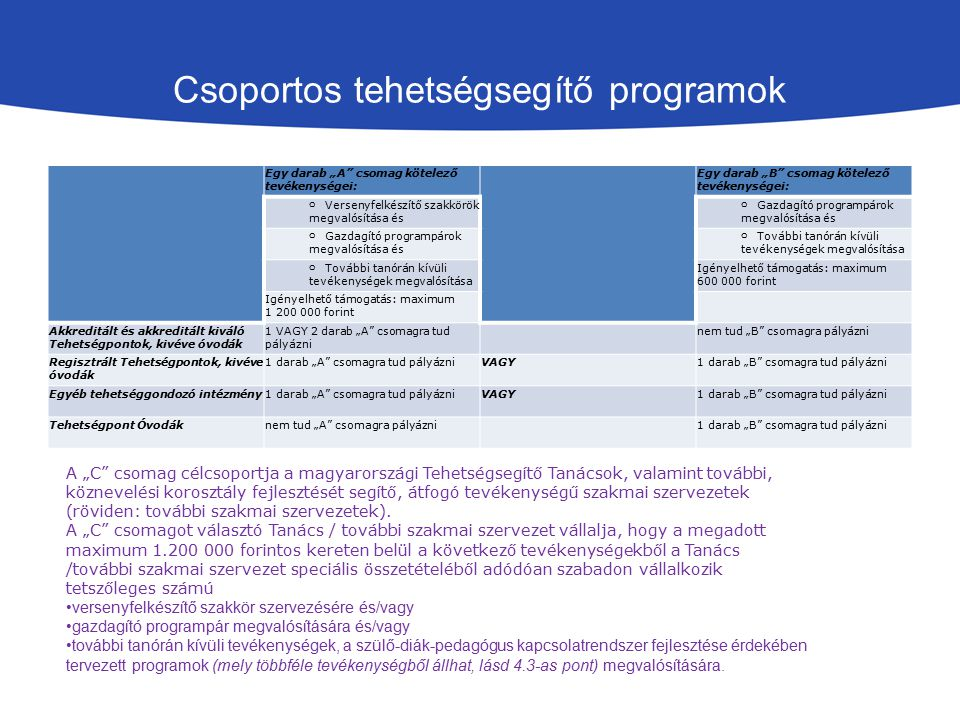 """Csoportos tehetségsegítő programok Egy darab """"A csomag kötelező tevékenységei: Egy darab """"B csomag kötelező tevékenységei: o Versenyfelkészítő szakkörök megvalósítása és o Gazdagító programpárok megvalósítása és o További tanórán kívüli tevékenységek megvalósítása Igényelhető támogatás: maximum 600 000 forint Igényelhető támogatás: maximum 1 200 000 forint Akkreditált és akkreditált kiváló Tehetségpontok, kivéve óvodák 1 VAGY 2 darab """"A csomagra tud pályázni nem tud """"B csomagra pályázni Regisztrált Tehetségpontok, kivéve óvodák 1 darab """"A csomagra tud pályázniVAGY1 darab """"B csomagra tud pályázni Egyéb tehetséggondozó intézmény1 darab """"A csomagra tud pályázniVAGY1 darab """"B csomagra tud pályázni Tehetségpont Óvodáknem tud """"A csomagra pályázni 1 darab """"B csomagra tud pályázni A """"C csomag célcsoportja a magyarországi Tehetségsegítő Tanácsok, valamint további, köznevelési korosztály fejlesztését segítő, átfogó tevékenységű szakmai szervezetek (röviden: további szakmai szervezetek)."""