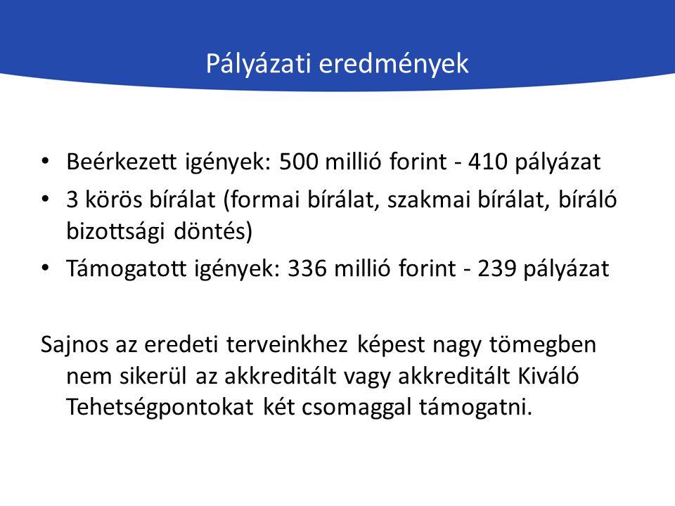 Pályázati eredmények Beérkezett igények: 500 millió forint - 410 pályázat 3 körös bírálat (formai bírálat, szakmai bírálat, bíráló bizottsági döntés)