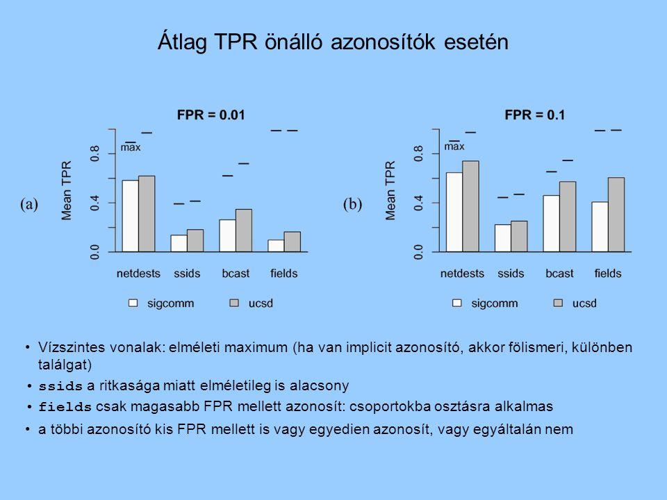 Vízszintes vonalak: elméleti maximum (ha van implicit azonosító, akkor fölismeri, különben találgat) ssids a ritkasága miatt elméletileg is alacsony fields csak magasabb FPR mellett azonosít: csoportokba osztásra alkalmas a többi azonosító kis FPR mellett is vagy egyedien azonosít, vagy egyáltalán nem Átlag TPR önálló azonosítók esetén
