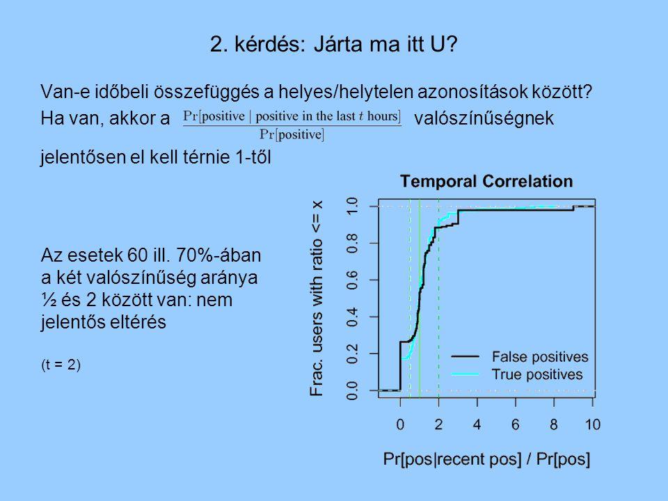2. kérdés: Járta ma itt U. Van-e időbeli összefüggés a helyes/helytelen azonosítások között.
