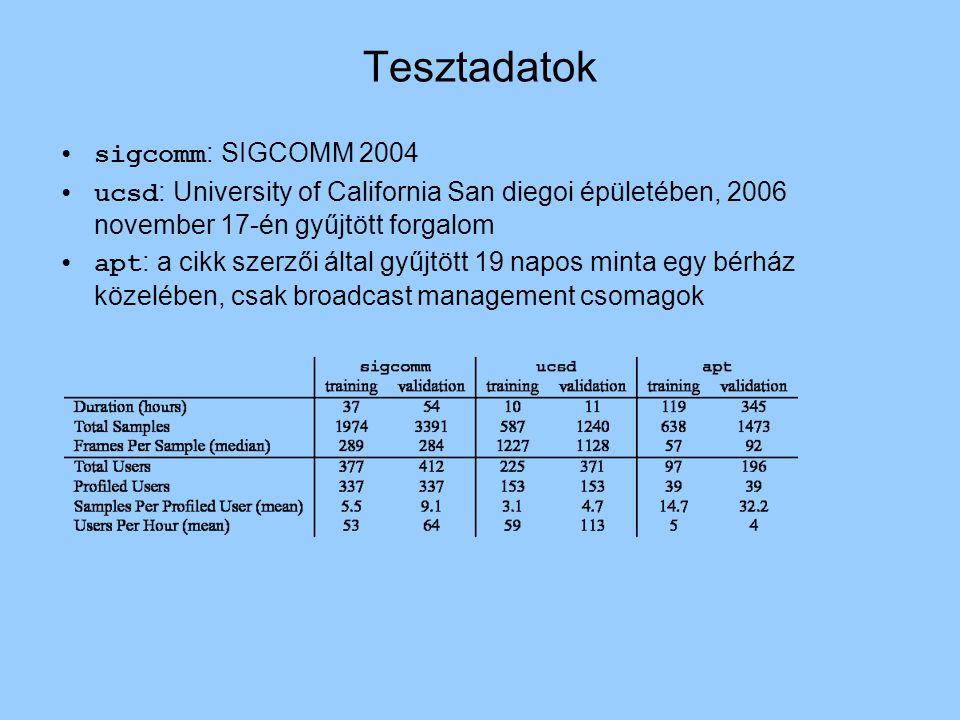 Tesztadatok sigcomm : SIGCOMM 2004 ucsd : University of California San diegoi épületében, 2006 november 17-én gyűjtött forgalom apt : a cikk szerzői által gyűjtött 19 napos minta egy bérház közelében, csak broadcast management csomagok