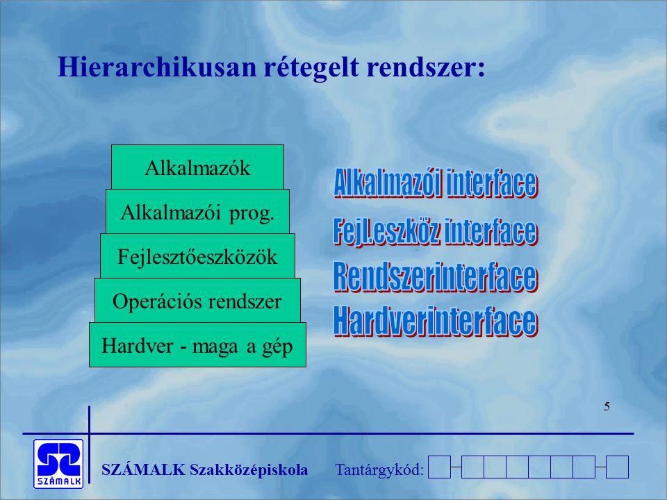 SZÁMALK SzakközépiskolaTantárgykód: 5 Hierarchikusan rétegelt rendszer: Alkalmazók Alkalmazói prog. Fejlesztőeszközök Operációs rendszer Hardver - mag