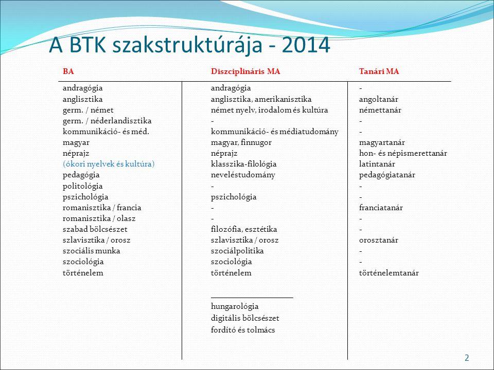 A BTK szakstruktúrája - 2014 BA Diszciplináris MATanári MA andragógiaandragógia- anglisztikaanglisztika, amerikanisztika angoltanár germ. / német néme