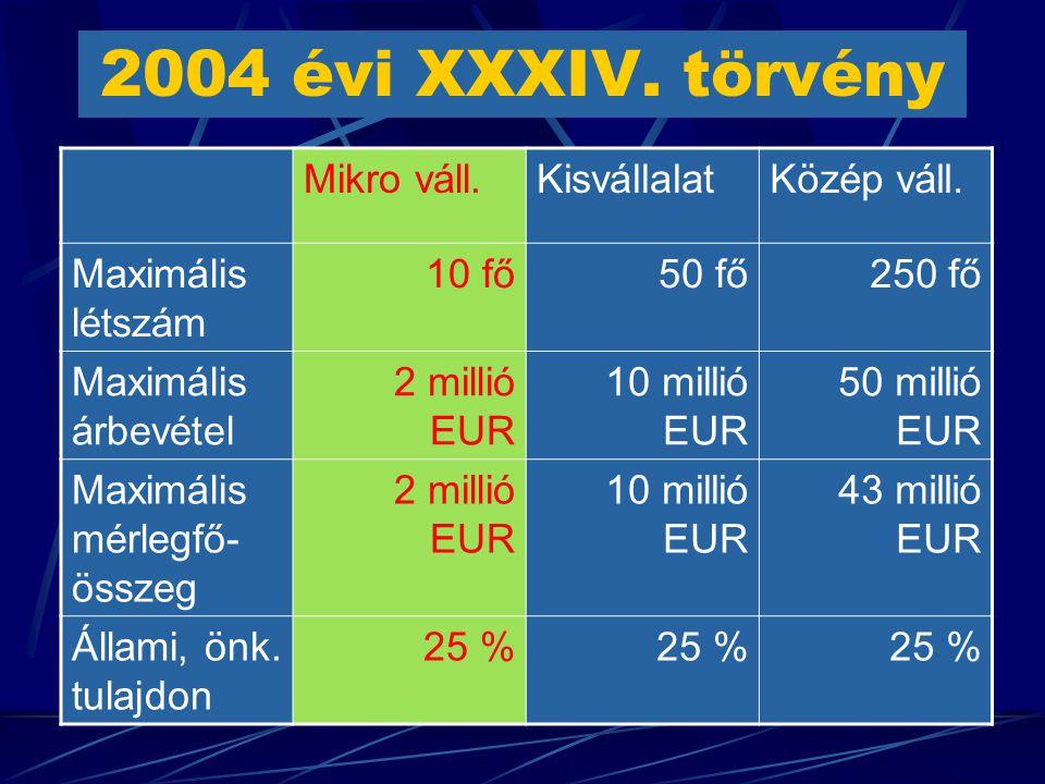 2004 évi XXXIV. törvény Mikro váll.KisvállalatKözép váll.