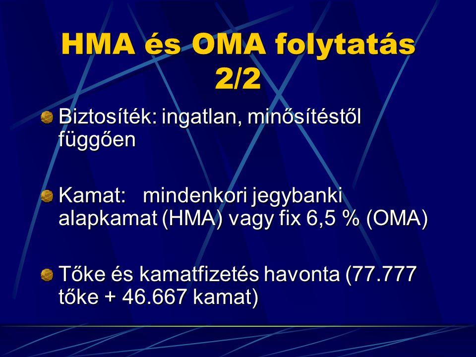 HMA és OMA folytatás 2/2 Biztosíték: ingatlan, minősítéstől függően Kamat: mindenkori jegybanki alapkamat (HMA) vagy fix 6,5 % (OMA) Tőke és kamatfizetés havonta (77.777 tőke + 46.667 kamat)
