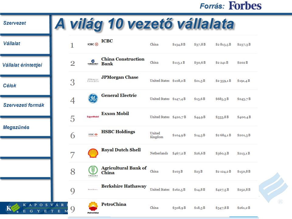 A világ 10 vezető vállalata Forrás:Szervezet Vállalat érintettjei Vállalat Célok Szervezeti formák Megszűnés