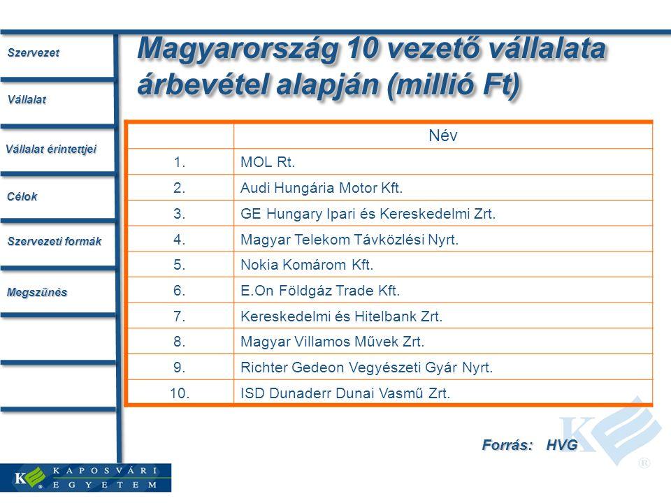 Magyarország 10 vezető vállalata árbevétel alapján (millió Ft) Név 1.MOL Rt.