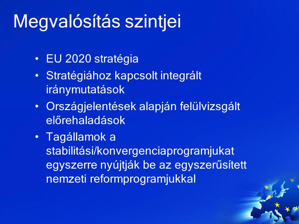 Megvalósítás szintjei EU 2020 stratégia Stratégiához kapcsolt integrált iránymutatások Országjelentések alapján felülvizsgált előrehaladások Tagállamo