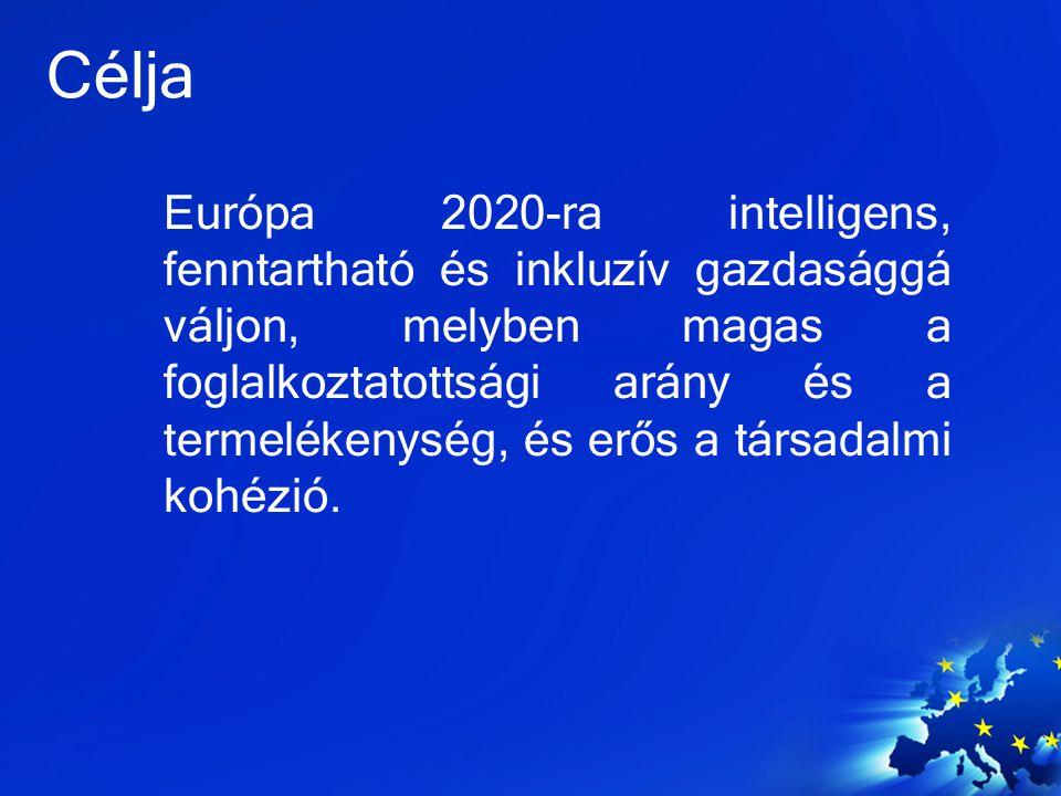 Célja Európa 2020-ra intelligens, fenntartható és inkluzív gazdasággá váljon, melyben magas a foglalkoztatottsági arány és a termelékenység, és erős a
