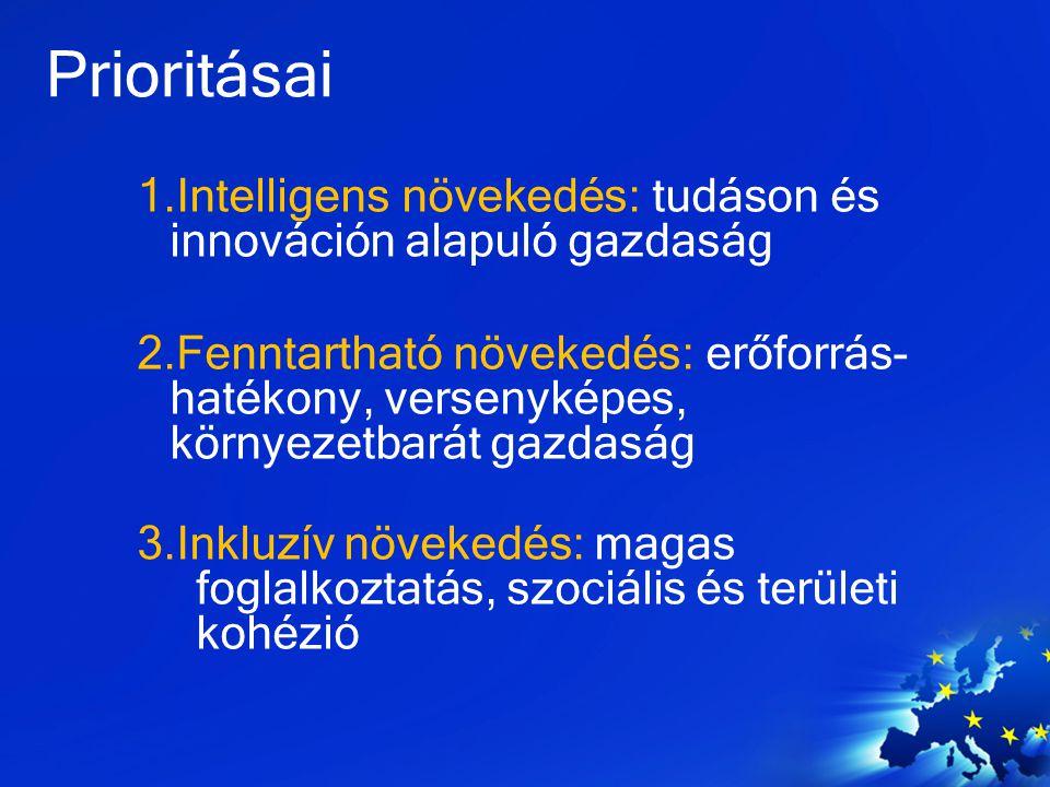 Kiemelt kezdeményezések Intelligens növekedés: 1)Innovatív Unió 2)Mozgásban az ifjúság 3)Európai digitális menetrend Fenntartható növekedés: 4) Erőforrás-hatékony Európa 5) Iparpolitika a globalizáció korában Inkluzív növekedés: 6) Új készségek és munkahelyek menetrendje 7) Szegénység elleni európai platform