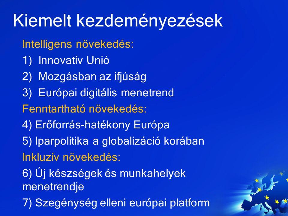 Kiemelt kezdeményezések Intelligens növekedés: 1)Innovatív Unió 2)Mozgásban az ifjúság 3)Európai digitális menetrend Fenntartható növekedés: 4) Erőfor