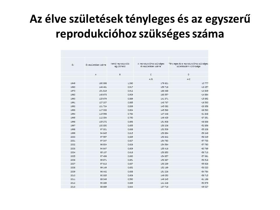 Az élve születések tényleges és az egyszerű reprodukcióhoz szükséges száma ÉvÉlveszületések száma Nettó reprodukciós együttható A reorodukcióhoz szükséges élveszületések száma Tényleges és a reprodukcióhoz szükséges születésszám különbsége ABCD A/BA-C 1949190 3981,060179 62110 777 1960146 4610,917159 718-13 257 1970151 8190,912166 468-14 649 1980148 6730,909163 557-14 884 1990125 6790,889141 371-15 692 1991127 2070,885143 737-16 530 1992121 7240,839145 082-23 358 1993117 0330,804145 563-28 530 1994115 5980,784147 446-31 848 1995112 0540,750149 405-37 351 1996105 2720,693151 908-46 636 1997100 3500,655153 206-52 856 199897 3010,638152 509-55 208 199994 6450,615153 894-59 249 200097 5970,635153 642-56 045 200197 0470,627154 780-57 733 200296 8040,626154 584-57 780 200394 6470,609155 416-60 769 200495 1370,618153 850-58 713 200597 4960,630154 857-57 361 200699 8710,651153 387-53 516 200797 6130,637153 239-55 626 200899 1490,652152 169-53 020 200996 4420,638151 226-54 784 201090 3350,606149 050-58 715 201188 0490,590149 245-61 196 201290 2690,639141 248-50 979 201388 6890,644137 716-49 027