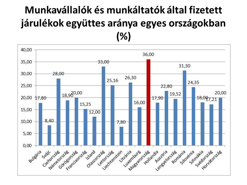 Munkavállalók és munkáltatók által fizetett járulékok együttes aránya egyes országokban (%)