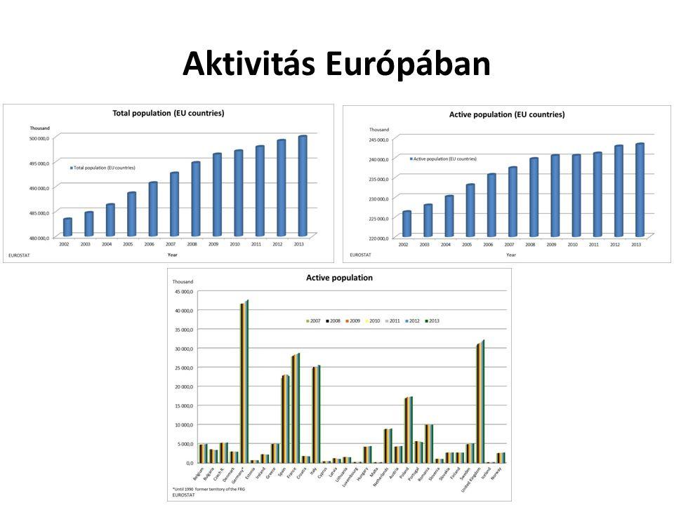 Aktivitás Európában