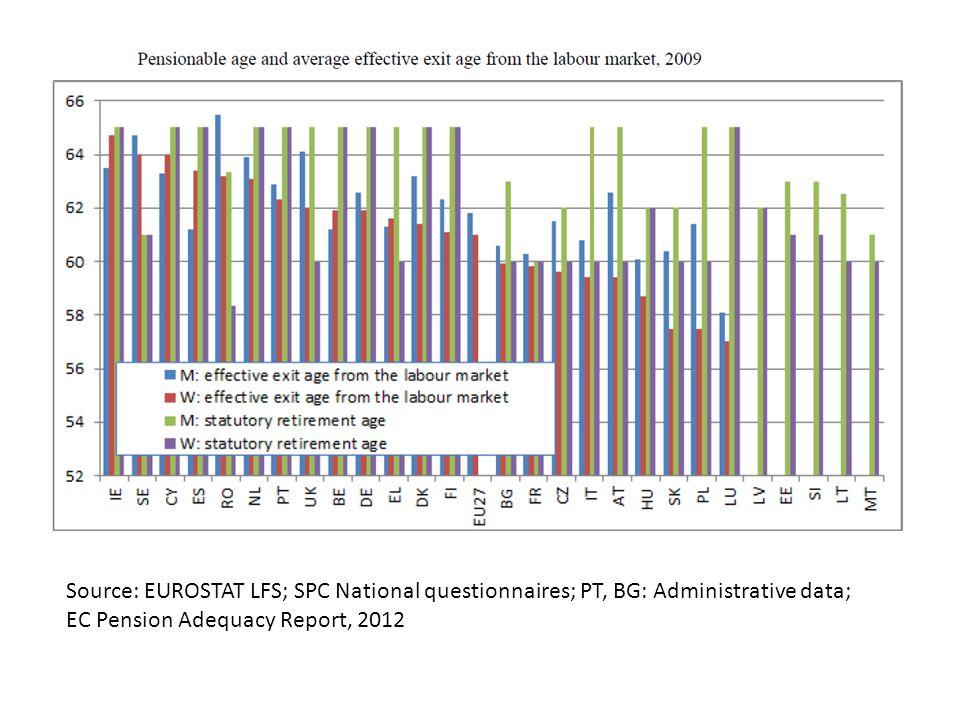 Source: EUROSTAT LFS; SPC National questionnaires; PT, BG: Administrative data; EC Pension Adequacy Report, 2012