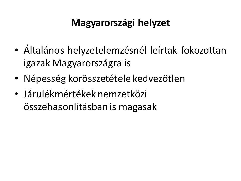 Magyarországi helyzet Általános helyzetelemzésnél leírtak fokozottan igazak Magyarországra is Népesség korösszetétele kedvezőtlen Járulékmértékek nemzetközi összehasonlításban is magasak