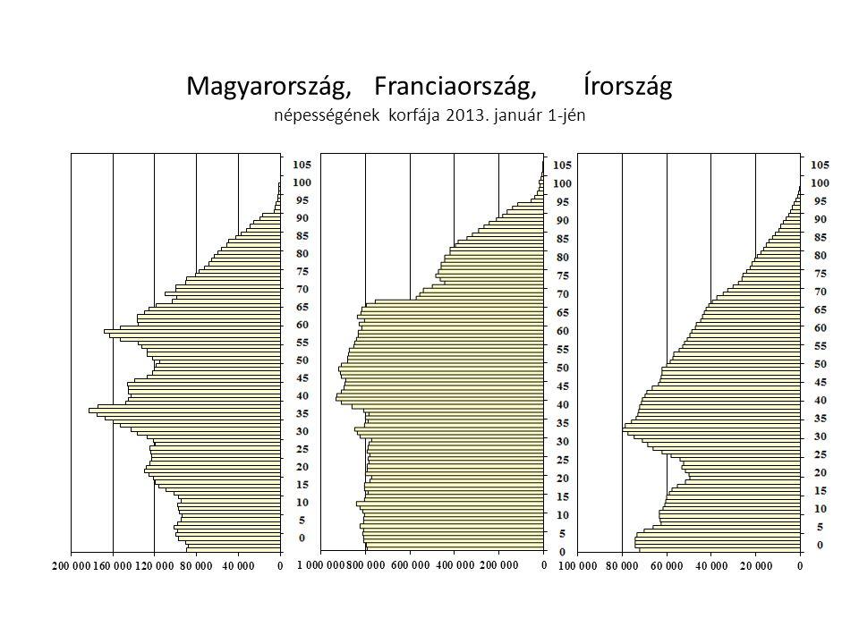 Magyarország, Franciaország, Írország népességének korfája 2013. január 1-jén