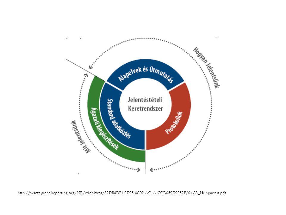 http://www.globalreporting.org/NR/rdonlyres/82DB4DF1-0D95-4C02-AC1A-CCD059D9052F/0/G3_Hungarian.pdf