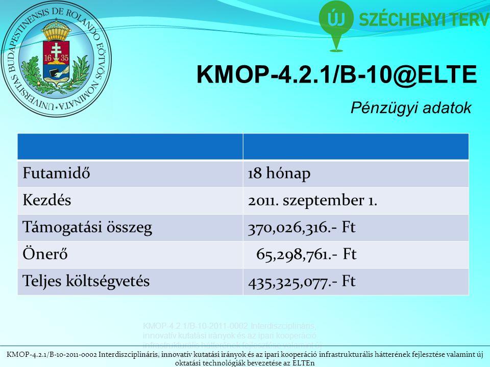 KMOP-4.2.1/B-10@ELTE Pénzügyi adatok Futamidő18 hónap Kezdés2011. szeptember 1. Támogatási összeg370,026,316.- Ft Önerő 65,298,761.- Ft Teljes költség
