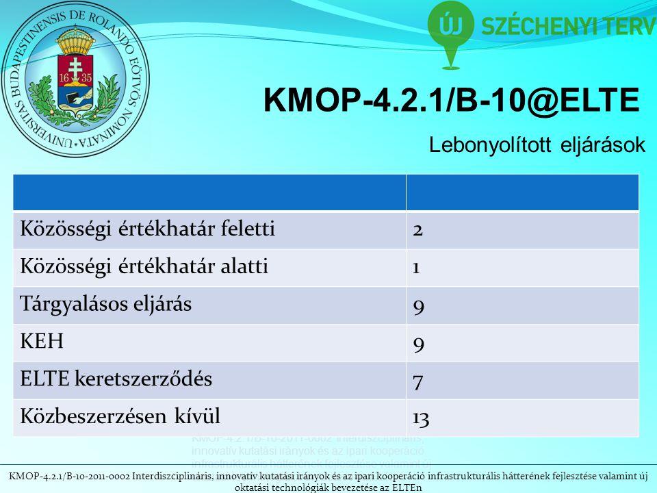 KMOP-4.2.1/B-10-2011-0002 Interdiszciplináris, innovatív kutatási irányok és az ipari kooperáció infrastrukturális hátterének fejlesztése valamint új oktatási technológiák bevezetése az ELTEn KMOP-4.2.1/B-10@ELTE Lebonyolított eljárások Közösségi értékhatár feletti2 Közösségi értékhatár alatti1 Tárgyalásos eljárás9 KEH9 ELTE keretszerződés7 Közbeszerzésen kívül13