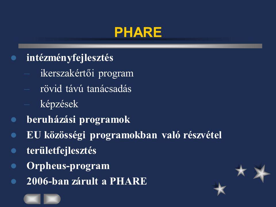 PHARE intézményfejlesztés –ikerszakértői program –rövid távú tanácsadás –képzések beruházási programok EU közösségi programokban való részvétel területfejlesztés Orpheus-program 2006-ban zárult a PHARE