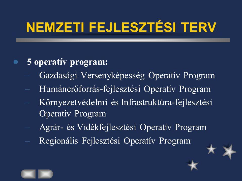 NEMZETI FEJLESZTÉSI TERV 5 operatív program: –Gazdasági Versenyképesség Operatív Program –Humánerőforrás-fejlesztési Operatív Program –Környezetvédelmi és Infrastruktúra-fejlesztési Operatív Program –Agrár- és Vidékfejlesztési Operatív Program –Regionális Fejlesztési Operatív Program