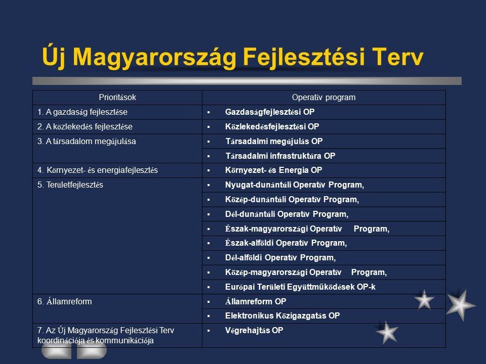 Új Magyarország Fejlesztési Terv Priorit á sokOperat í v program 1.