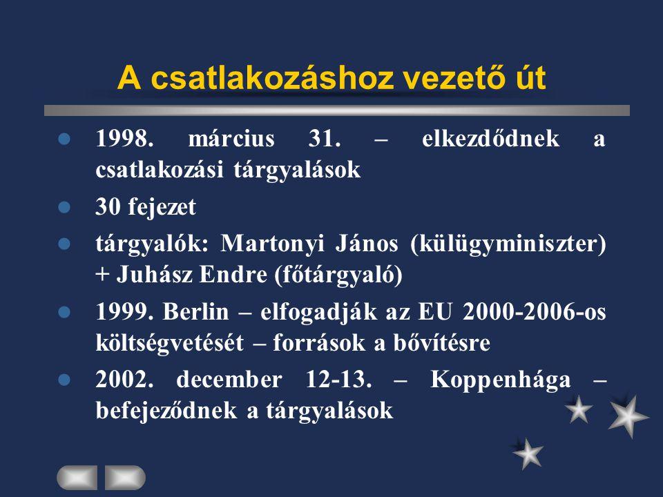 A csatlakozáshoz vezető út 1998. március 31.