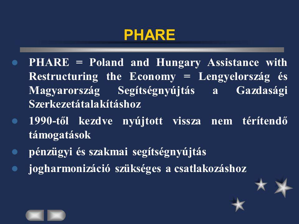 PHARE PHARE = Poland and Hungary Assistance with Restructuring the Economy = Lengyelország és Magyarország Segítségnyújtás a Gazdasági Szerkezetátalakításhoz 1990-től kezdve nyújtott vissza nem térítendő támogatások pénzügyi és szakmai segítségnyújtás jogharmonizáció szükséges a csatlakozáshoz