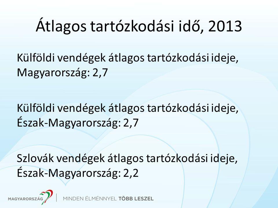Átlagos tartózkodási idő, 2013 Külföldi vendégek átlagos tartózkodási ideje, Magyarország: 2,7 Külföldi vendégek átlagos tartózkodási ideje, Észak-Magyarország: 2,7 Szlovák vendégek átlagos tartózkodási ideje, Észak-Magyarország: 2,2