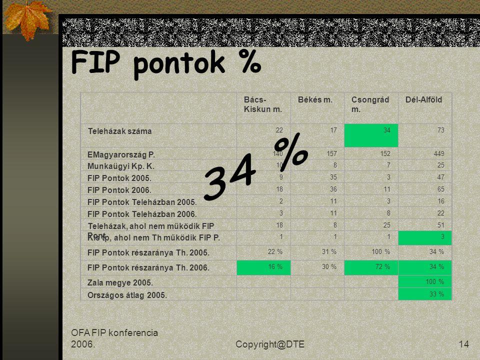 OFA FIP konferencia 2006.Copyright@DTE13 Dél-alföldi FIP pontok Munkaügyi Központok Kirendeltségei FIP Pontok FIP Pontok (Teleházas településen, de nem teleházban) FIP Pontok (Teleházban) Teleházak, ahol nincs kirendeltség és FIP Pont