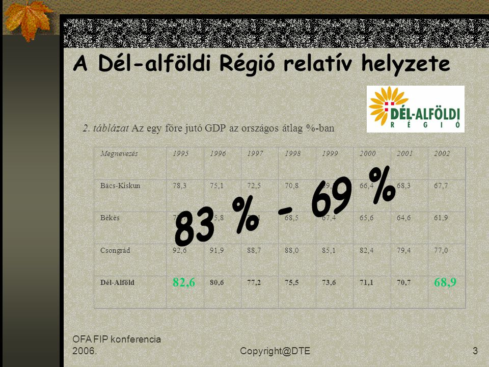 OFA FIP konferencia 2006.Copyright@DTE2 A Dél-alföldi Régió relatív helyzete Sor- rend Régió megnevezése GDP/fő (PPS) EU25=100% 242.Dél-Alföld40,4 243.Lubuskie (PL)39,9 244.Małopolskie (PL)39,5 245.Latvia (LT)39,0 246.Vychodne Slovensko (SK)38,7 247.Észak-Alföld (H)37,7 248.Opolskie (PL)37,4 249.Észak-Magyarország (H)37,3 250.Świętokrzyskie (PL)35,7 251.Podlaskie (PL)35,1 252.Warmińsko-Mazurskie (PL)34,1 253.Podkarpackie (PL)32,6 254.Lubelskie (PL)32,0