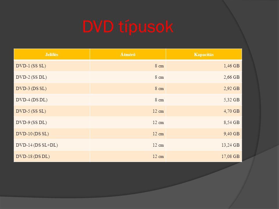 DVD típusok JelölésÁtmérőKapacitás DVD-1 (SS SL)8 cm1,46 GB DVD-2 (SS DL)8 cm2,66 GB DVD-3 (DS SL)8 cm2,92 GB DVD-4 (DS DL)8 cm5,32 GB DVD-5 (SS SL)12 cm4,70 GB DVD-9 (SS DL)12 cm8,54 GB DVD-10 (DS SL)12 cm9,40 GB DVD-14 (DS SL+DL)12 cm13,24 GB DVD-18 (DS DL)12 cm17,08 GB