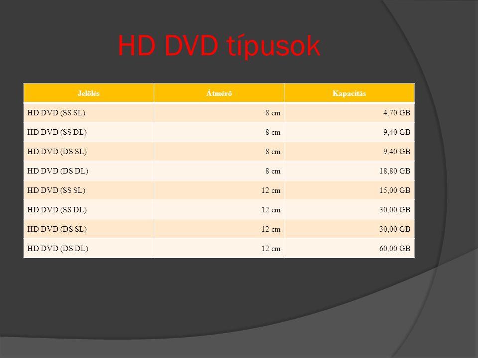 HD DVD típusok JelölésÁtmérőKapacitás HD DVD (SS SL)8 cm4,70 GB HD DVD (SS DL)8 cm9,40 GB HD DVD (DS SL)8 cm9,40 GB HD DVD (DS DL)8 cm18,80 GB HD DVD