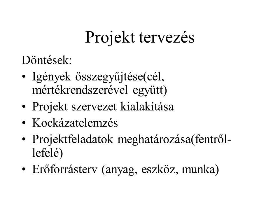Projekt tervezés Döntések: Igények összegyűjtése(cél, mértékrendszerével együtt) Projekt szervezet kialakítása Kockázatelemzés Projektfeladatok meghat