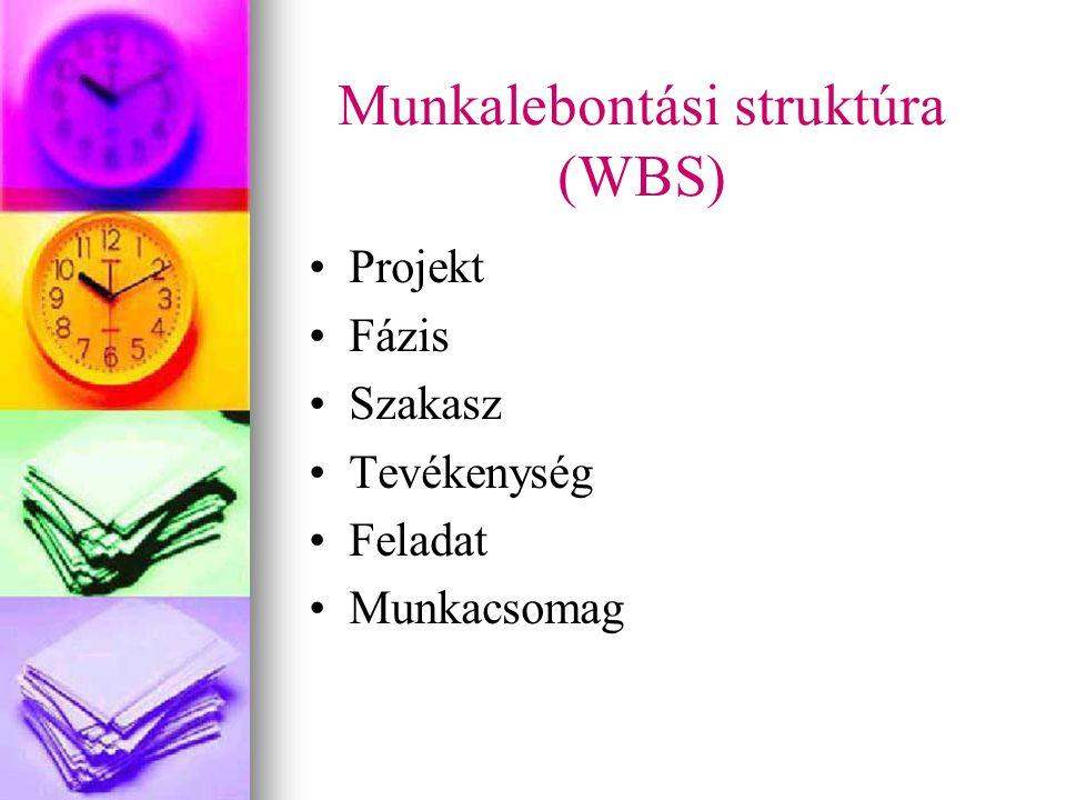 Munkalebontási struktúra (WBS) Projekt Fázis Szakasz Tevékenység Feladat Munkacsomag