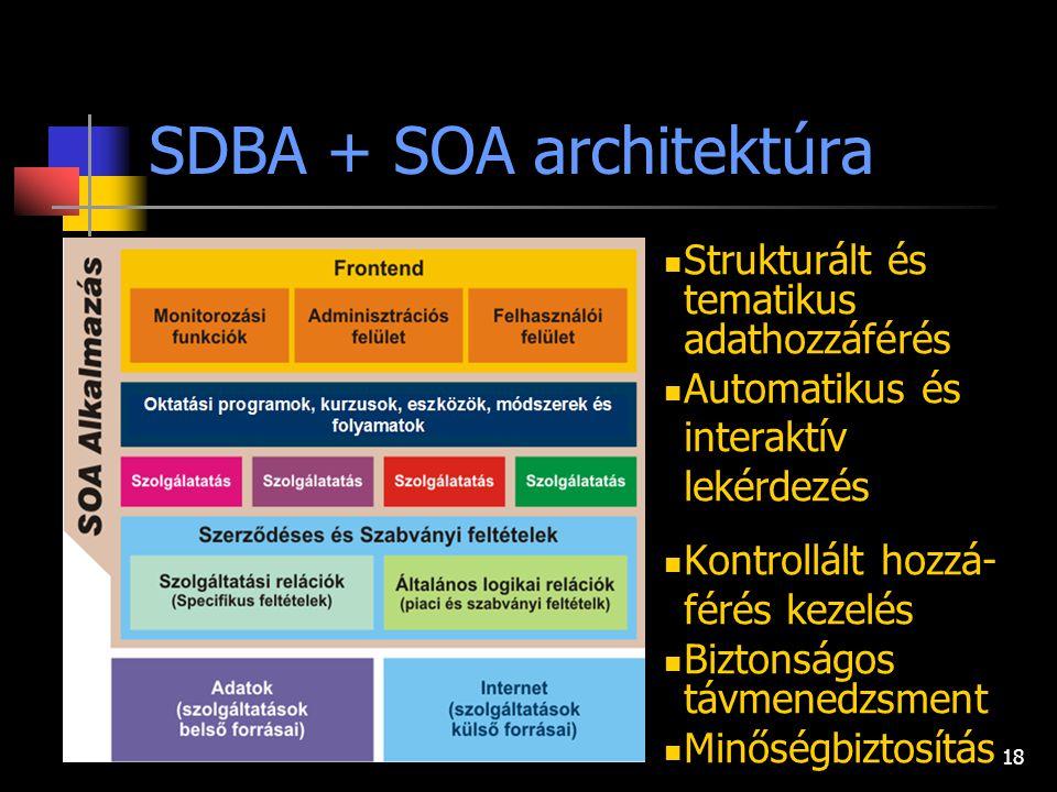 18 SDBA + SOA architektúra Strukturált és tematikus adathozzáférés Automatikus és interaktív lekérdezés Kontrollált hozzá- férés kezelés Biztonságos távmenedzsment Minőségbiztosítás