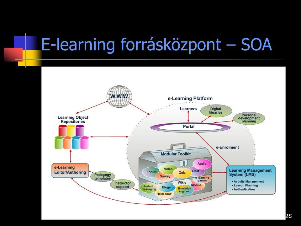 28 E-learning forrásközpont – SOA